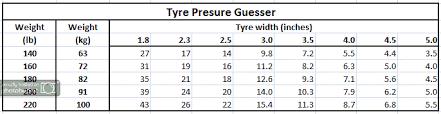 Tyre Pressures Mtb Singletrack Magazine Forum