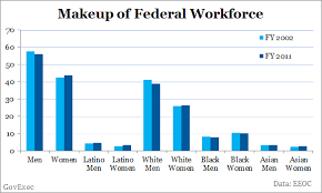 Three Charts Showing How White Males Hold The Highest Paid