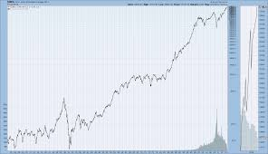 Stock Price History Online Charts Collection