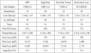 Transformer Core Size Chart Pdf Magnetics Inductor Cores Material And Shape Choices
