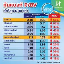 หุ้นกลุ่มไหนลงแรงสุด! ปิโตรเคมีฯ ดิ่งหนัก 62% แบงก์ P/BV แค่ 0.48 เท่า -  Hoonsmart