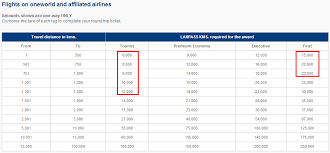 One World Rewards Chart Lan Award Chart For Oneworld Partners Png Points Miles