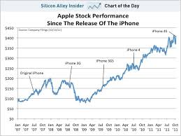 Chart Of The Day Apples Stocks Rise Since The Iphone