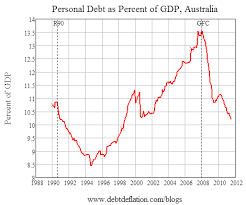 Personal Debt To Gdp Chart Follow Us On Instagram