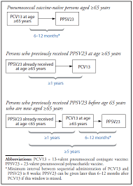 Use Of 13 Valent Pneumococcal Conjugate Vaccine And 23