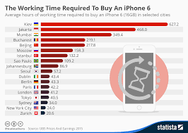 Iphone Disable Times Chart Chart The Working Time Required To Buy An Iphone 6 Statista
