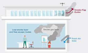 Smoke Ventilation Design Types Of Smoke Ventilation Basics Simon Protec
