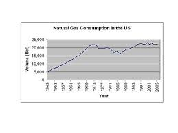 Lp Natural Gas Btu To Numbered Drill Conversion Chart Natural Gas Prices Wikipedia