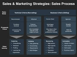 Business Sales Process Chart Lead Qualification Process Flow Chart Google Search