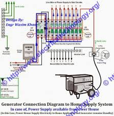 how to connect portable generator to home supply click image to enlarge how to connect portable generator to home power supply system