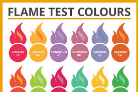 Metal Ion Flame Test Colours Chart The Chemistry Guru