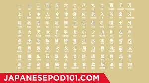 Grade 1 Kanji Chart Learn All Jlpt N5 Kanji In 4 Minutes How To Read And Write Japanese