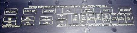 solved i need a fuse box diagram for a 1993 jeep cherokee fixya also you can check the page 7 and next about fuse description