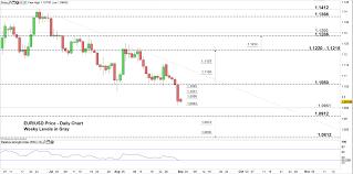 Eur Usd Eur Jpy Weekly Forecast Bearish Value Motion
