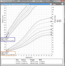 Age Vs Height Chart Growth Chart