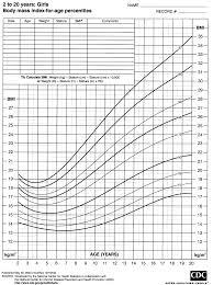 Bmi Chart For Girls Easybusinessfinance Net