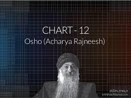 Chart No 12 Osho Acharya Rajneesh