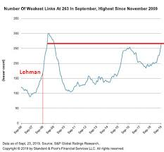 High Yield Bond Default Rate Chart Its Different This Time Takes Root In The Junk Bond Market