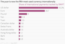 Yen To Baht Chart The Yuan Is Now The Fifth Most Used Currency Internationally
