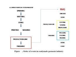 Manufacturing Process Flow Chart Pdf Genuine Weaving Process Flow Chart Pdf 2019