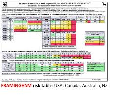 Framingham Risk Score Chart We Should Continue Treating On 10 Year Risk Ppt Download