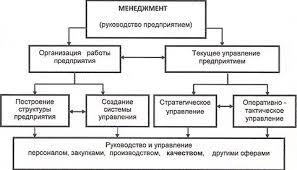 Управление качеством Википедия Сущность и соотношение терминов управление и менеджмент править править код