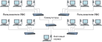Дипломная работа Модернизация локальной вычислительной сети  диплом модернизация локальной вычислительной сети