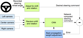 end to end deep learning for self driving cars figure 2 training the neural network