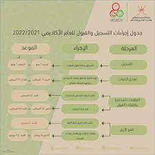 جدول إجراءات التسجيل والقبول للعام... - مركز القبول الموحد