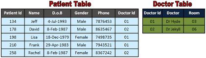 Relational Databases Example Igcse Ict Types Of Databases