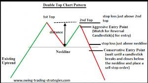 Forex Chart Patterns Strategy Double Top Swing Trading Strategy Explained