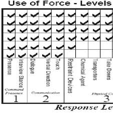 Lasd Force Options Chart Orange County Sheriffs Office Use Of Force Matrix Download