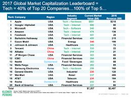 Charts Tech Giants Apple Google Microsoft Amazon And
