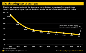 Charted Heres How The Cost Of The F 35 Is Changing