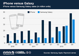 Iphone 5 Sales Chart Iphone 5 Strategy Inc