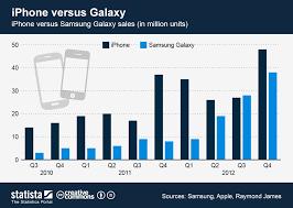 Apple Vs Samsung Chart Apple Vs The Galaxy Strategy Inc