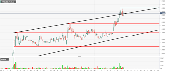 Tezos Technical Analysis Chart Points To More Upside Potential