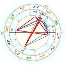 Business Astrology Chart Business Astrology Ss Website Astro Databank