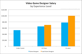 Interior Design Yearly Pay Pin By Ruth Sharon On Home Design Video Game Artist