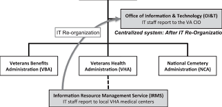 Vha Organizational Chart 2017 Simplified Schematic Of The Vas It Restructuring From A