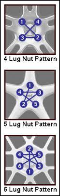 Jeep Lug Pattern Custom Ideas