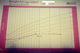 World Health Organization Weight Chart Adults Tb Or Not Tb Alicespringstomind