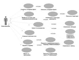 Информатика программирование Конвертирование образовательного  Модель использования является представлением системы в контексте окружения Она описывает поведение системы как результат взаимодействия с внешними