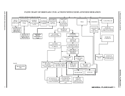 Civil Procedure Rules Chart Flow Chart Of Ordinary Civil Actions With Court