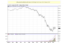 Olive Oil Price Chart Feb 20 2015 1 Year Crude Oil Futures Price Chart Cleanmpg