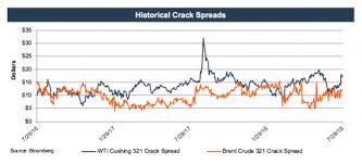 M A Downstream Crack Spread Graph Mercer Capital