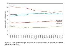 Chart Of The Day Us Co2 Emissions Trends By Sector Streets Mn