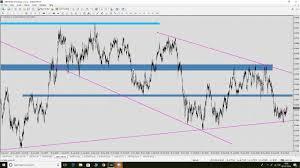 Audchf Live Prediction Price Action Analysis Forex Signals Hindi Urdu