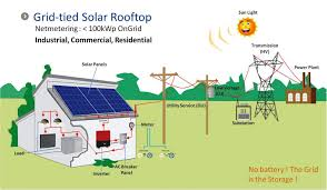 Rooftop Pv System Design Solar Panel System Grid Tie Solar Panel System