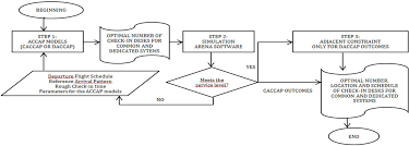 Airport Passenger Flow Chart Optimizing The Airport Check In Counter Allocation Problem
